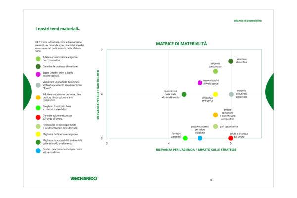 Venchiaredo_bilancio_sostenibilità_Doris_Palmisano12