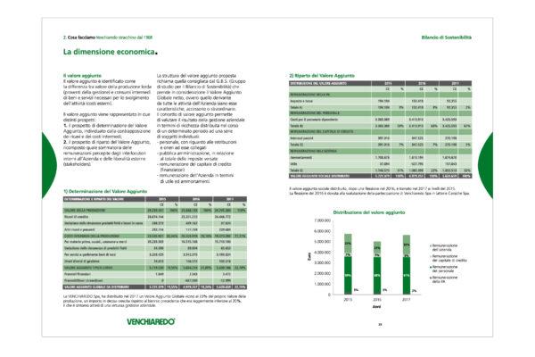 Venchiaredo_bilancio_sostenibilità_Doris_Palmisano16