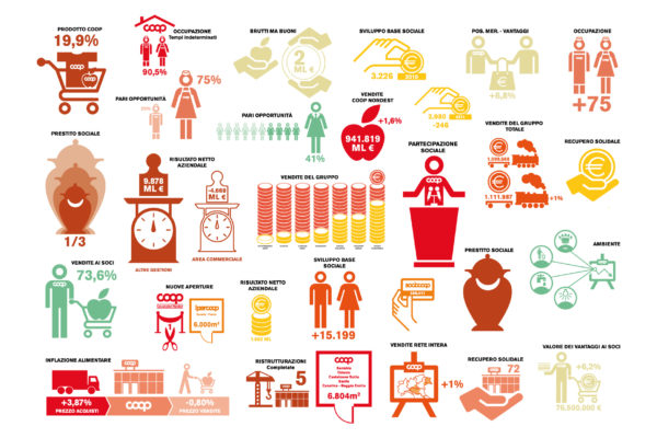 infografica_coop_matteo_palmisano